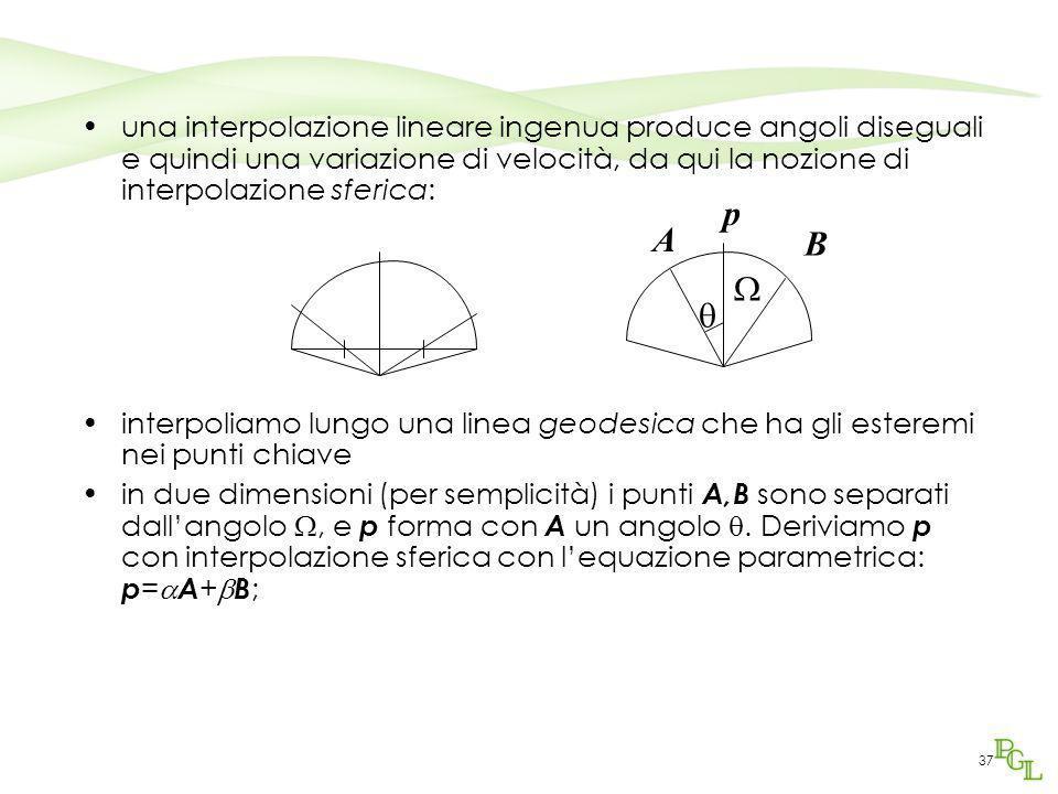 una interpolazione lineare ingenua produce angoli diseguali e quindi una variazione di velocità, da qui la nozione di interpolazione sferica: