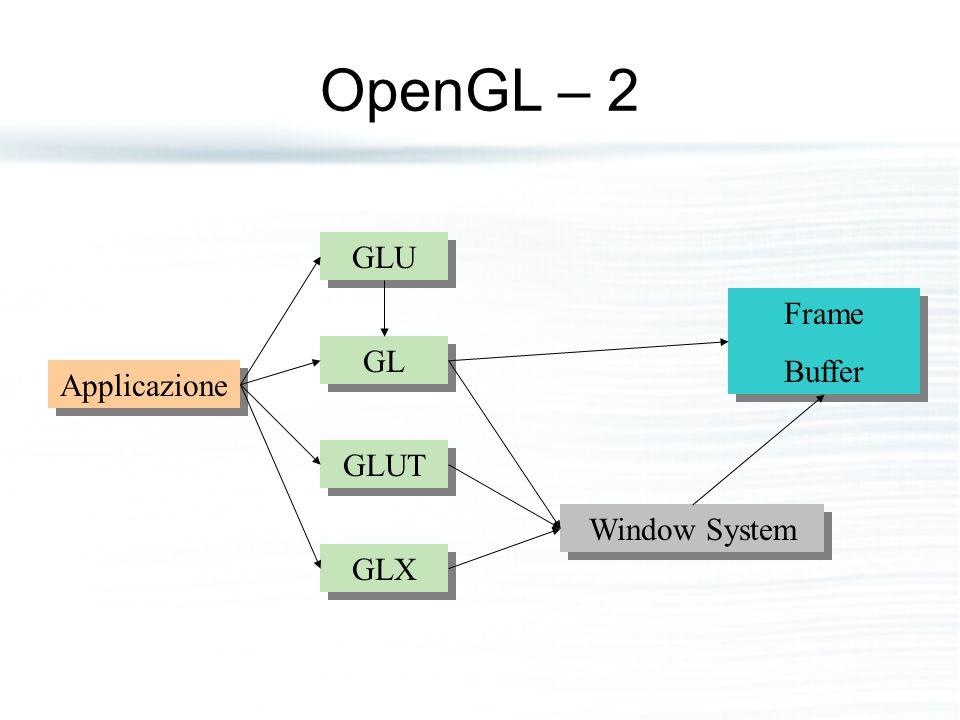 OpenGL – 2 GLU Frame Buffer GL Applicazione GLUT Window System GLX