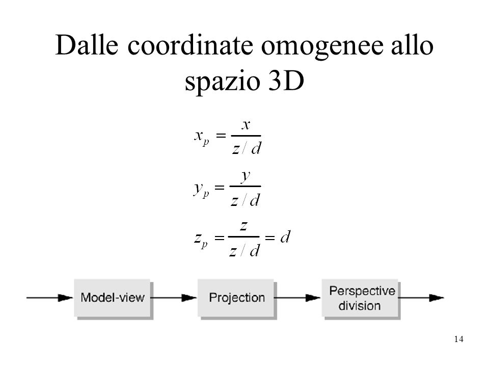 Dalle coordinate omogenee allo spazio 3D