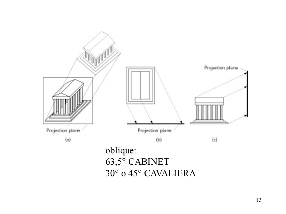 oblique: 63,5° CABINET 30° o 45° CAVALIERA
