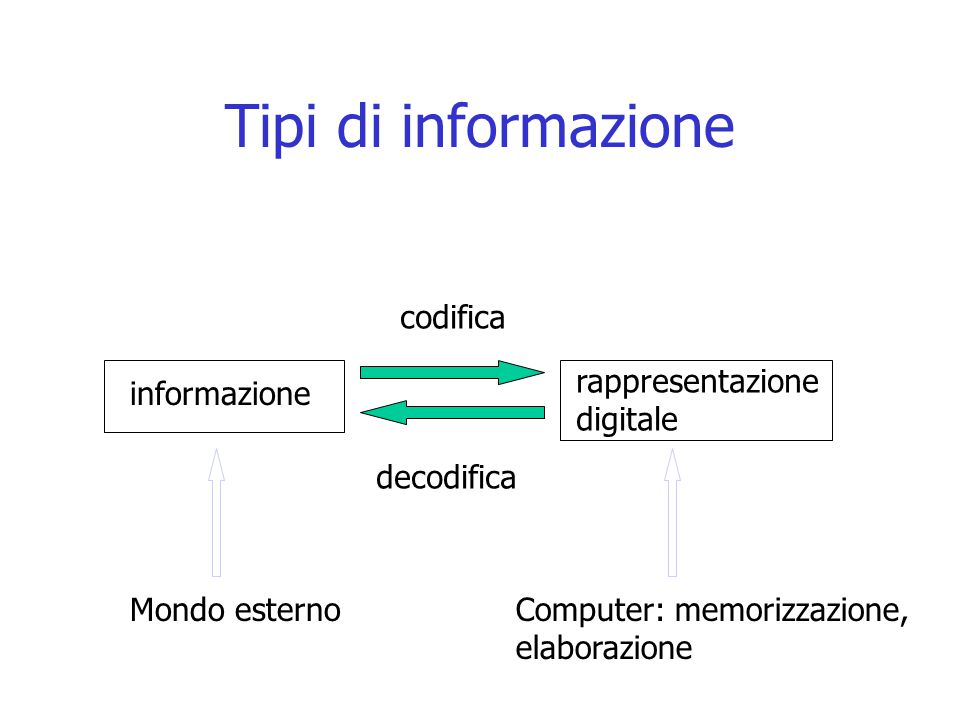 Tipi di informazione codifica rappresentazione digitale informazione