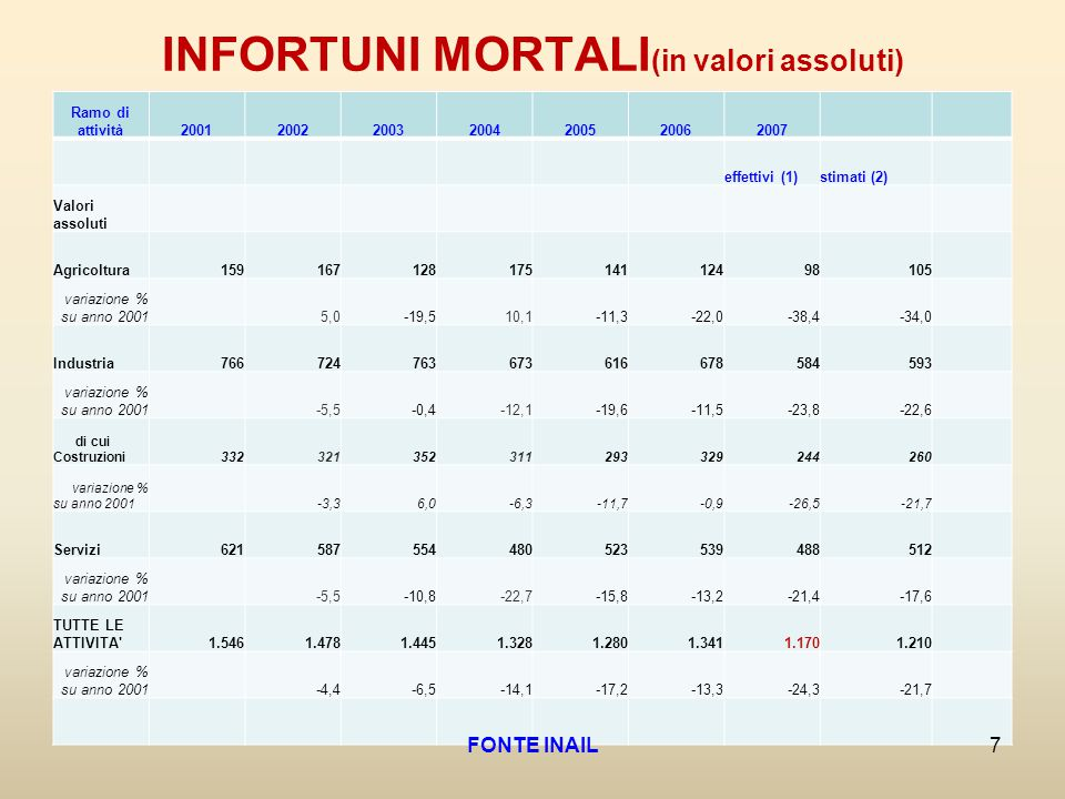 INFORTUNI MORTALI(in valori assoluti)