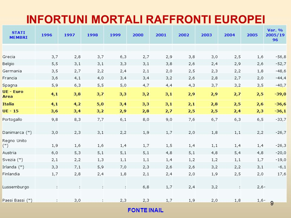 INFORTUNI MORTALI RAFFRONTI EUROPEI