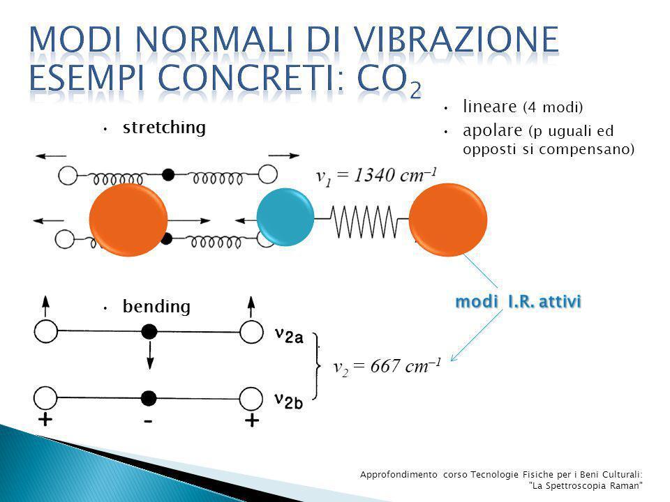 MODI NORMALI DI VIBRAZIONE esempi concreti: Co2