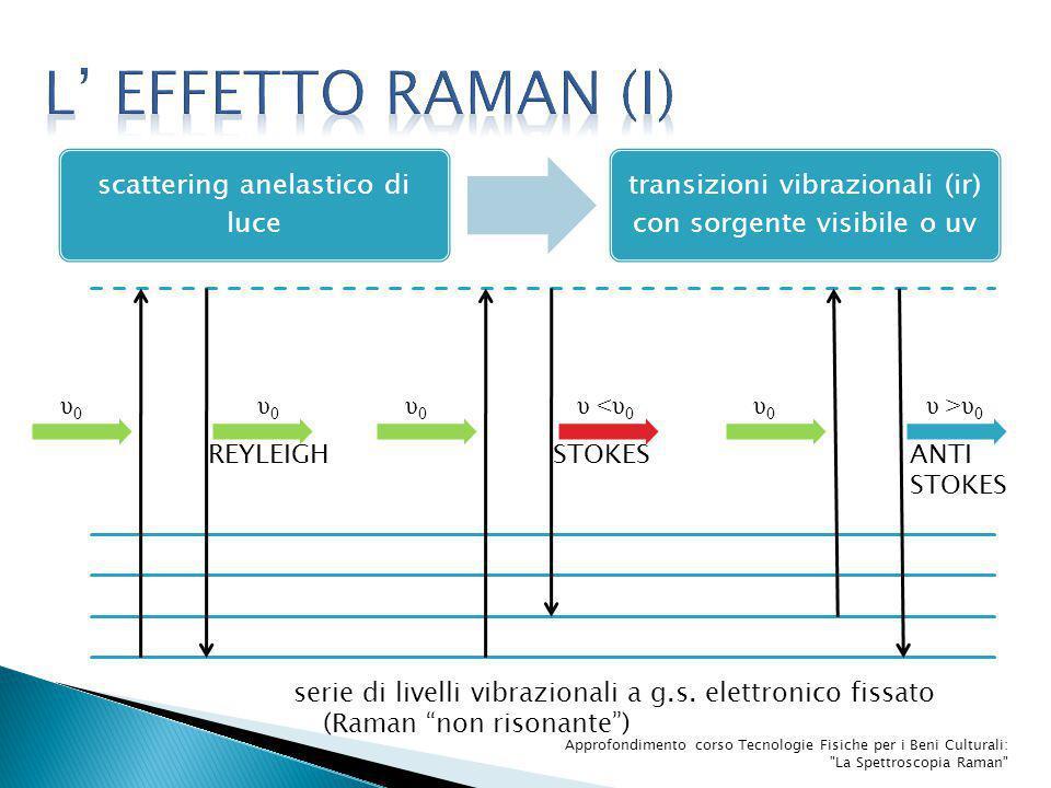 L' effetto raman (I) υ0 υ0 υ0 υ <υ0 υ0 υ >υ0 REYLEIGH STOKES