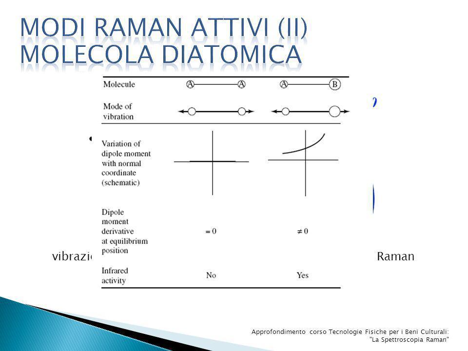 MODI Raman attivi (II) Molecola diatomica