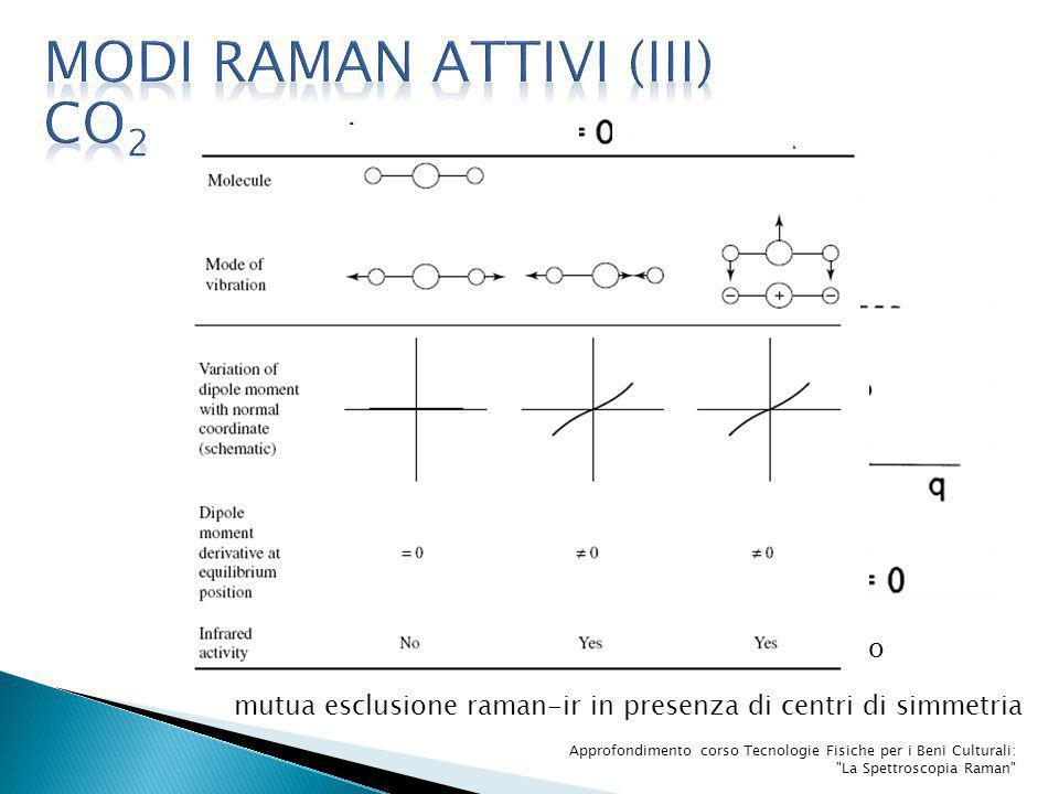 MODI Raman attivi (III) CO2