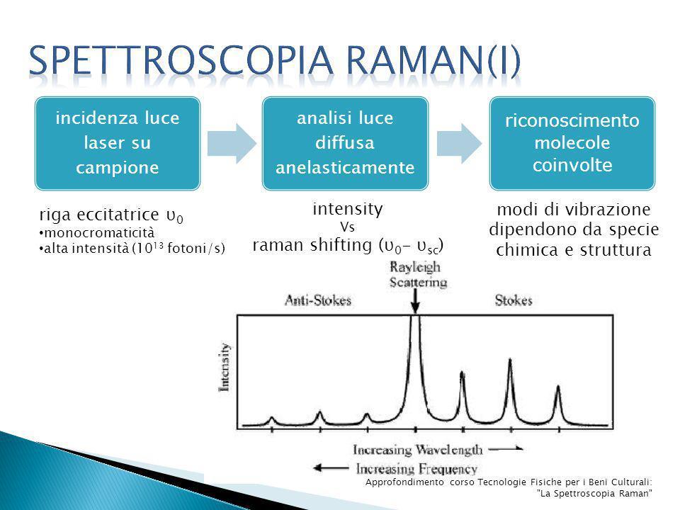 SPETTROscopia RAMAN(I)