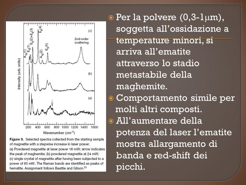 Per la polvere (0,3-1mm), soggetta all'ossidazione a temperature minori, si arriva all'ematite attraverso lo stadio metastabile della maghemite.