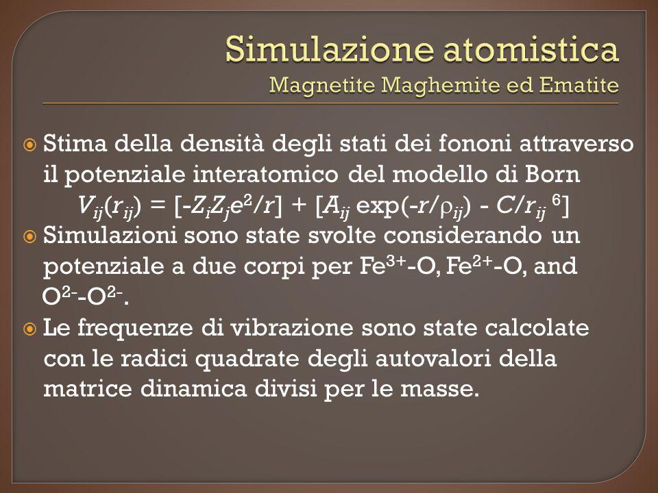 Simulazione atomistica Magnetite Maghemite ed Ematite