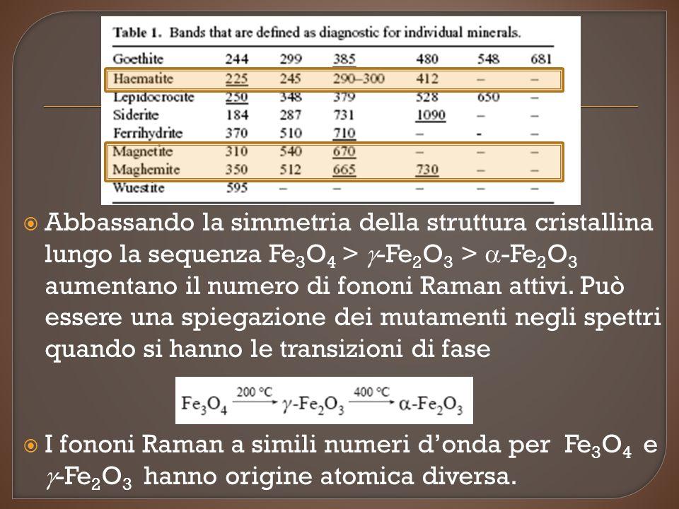 Abbassando la simmetria della struttura cristallina lungo la sequenza Fe3O4 > g-Fe2O3 > a-Fe2O3 aumentano il numero di fononi Raman attivi. Può essere una spiegazione dei mutamenti negli spettri quando si hanno le transizioni di fase