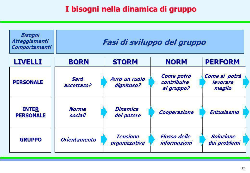 I bisogni nella dinamica di gruppo