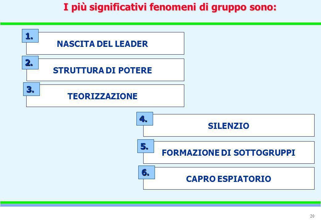 I più significativi fenomeni di gruppo sono: FORMAZIONE DI SOTTOGRUPPI