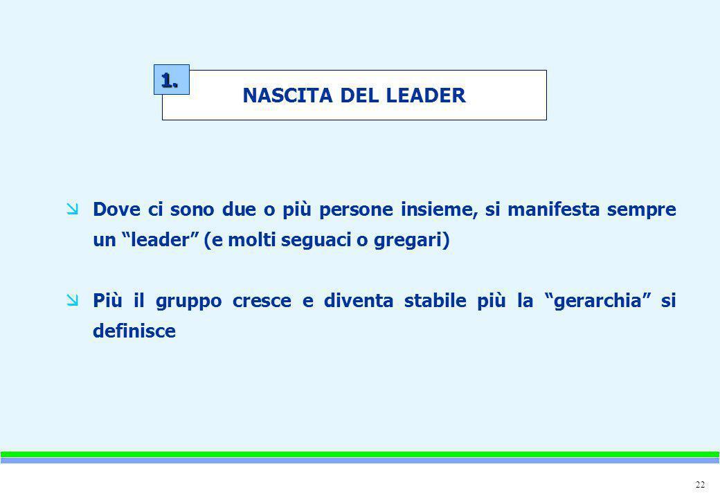 1. NASCITA DEL LEADER. Dove ci sono due o più persone insieme, si manifesta sempre un leader (e molti seguaci o gregari)