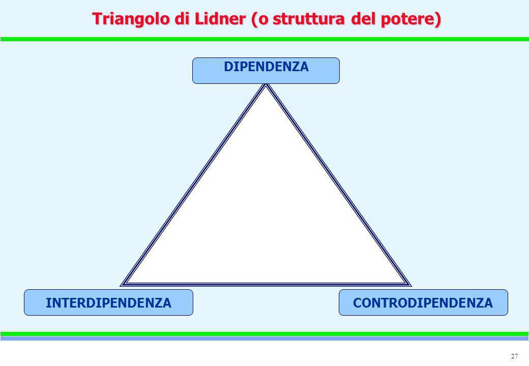 Triangolo di Lidner (o struttura del potere)
