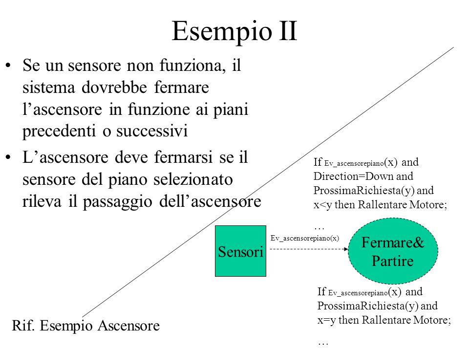 Esempio II Se un sensore non funziona, il sistema dovrebbe fermare l'ascensore in funzione ai piani precedenti o successivi.