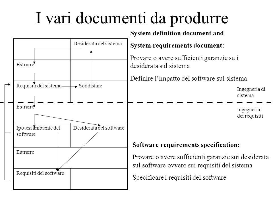 I vari documenti da produrre
