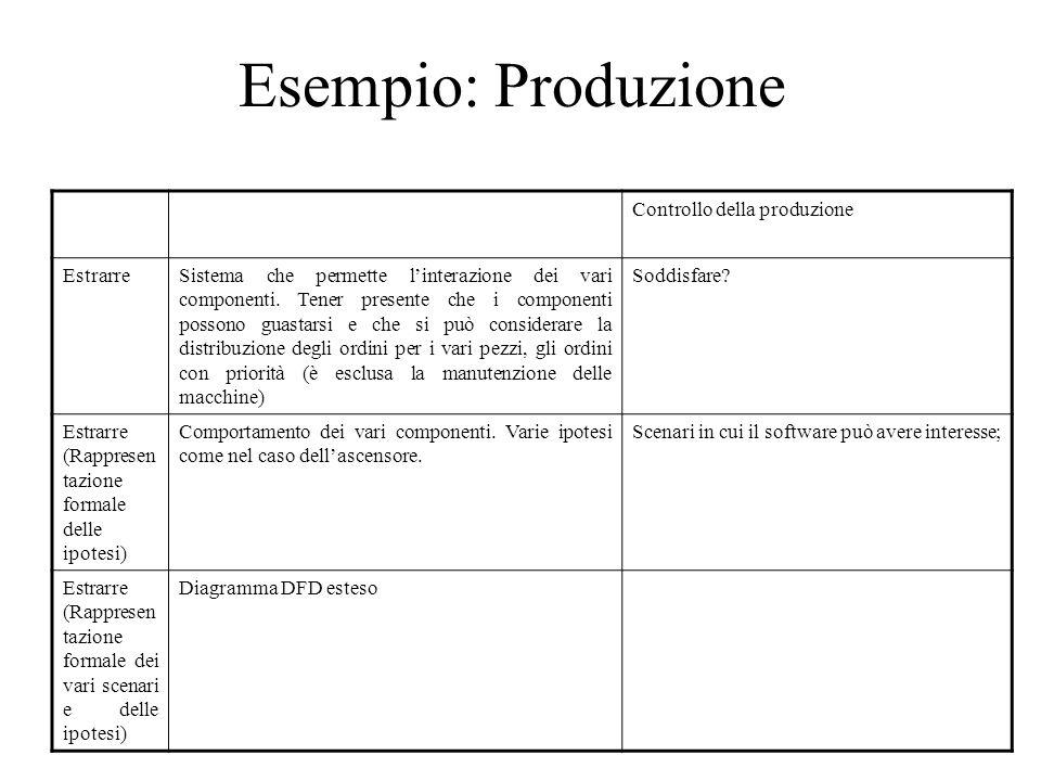 Esempio: Produzione Controllo della produzione Estrarre