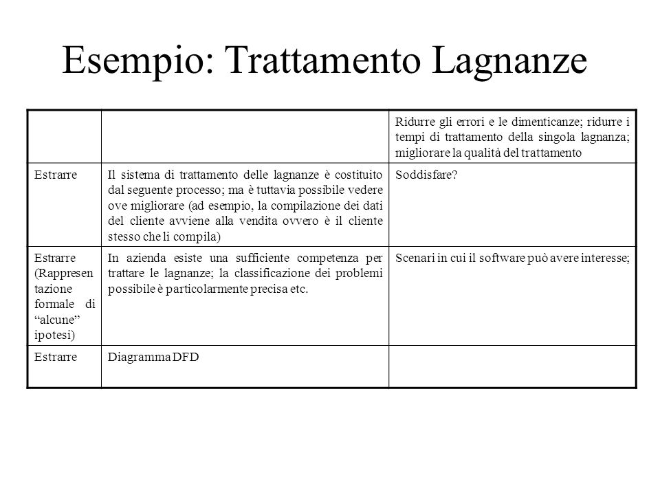 Esempio: Trattamento Lagnanze