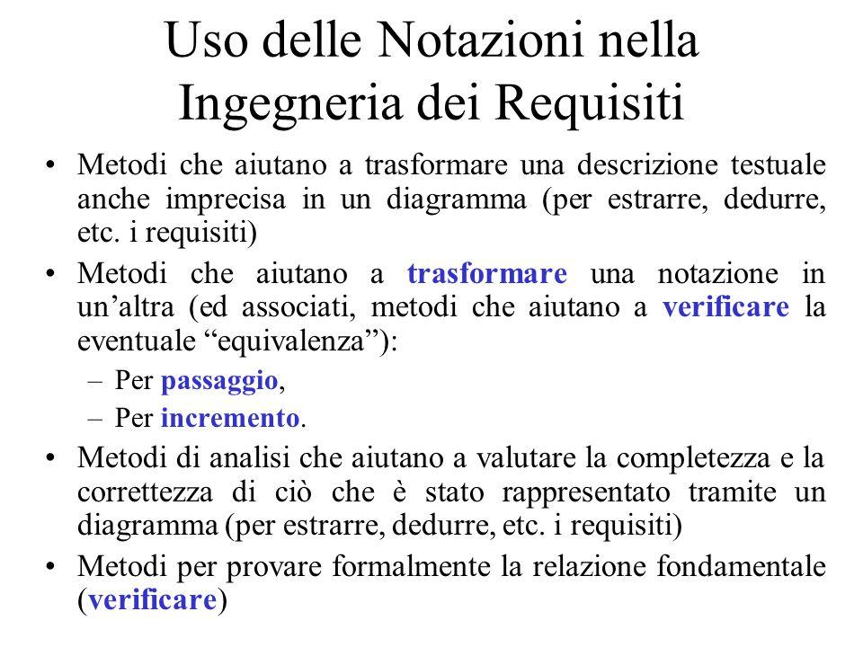 Uso delle Notazioni nella Ingegneria dei Requisiti