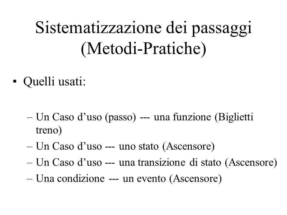 Sistematizzazione dei passaggi (Metodi-Pratiche)