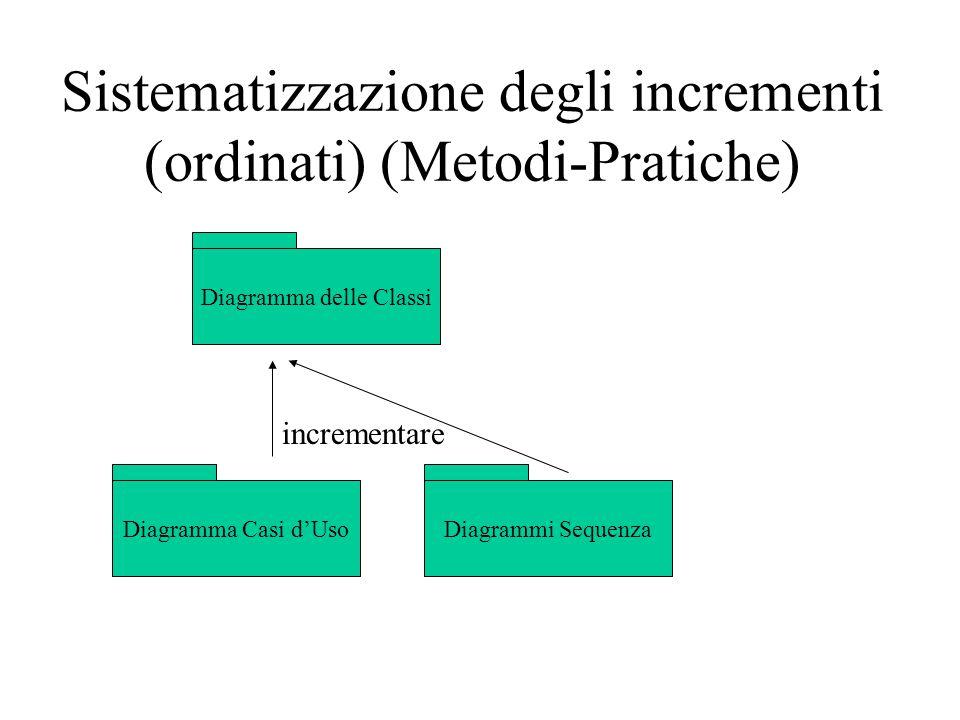 Sistematizzazione degli incrementi (ordinati) (Metodi-Pratiche)