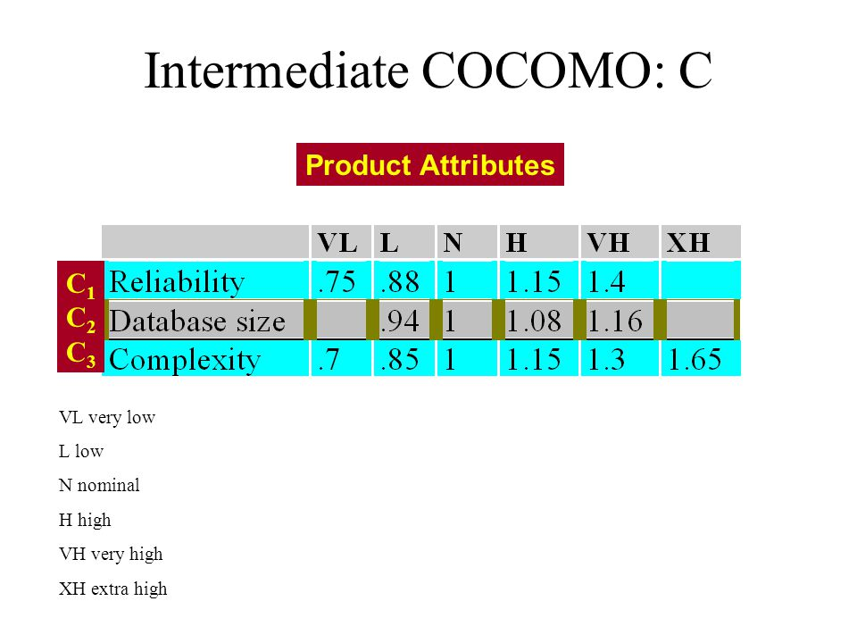 Intermediate COCOMO: C