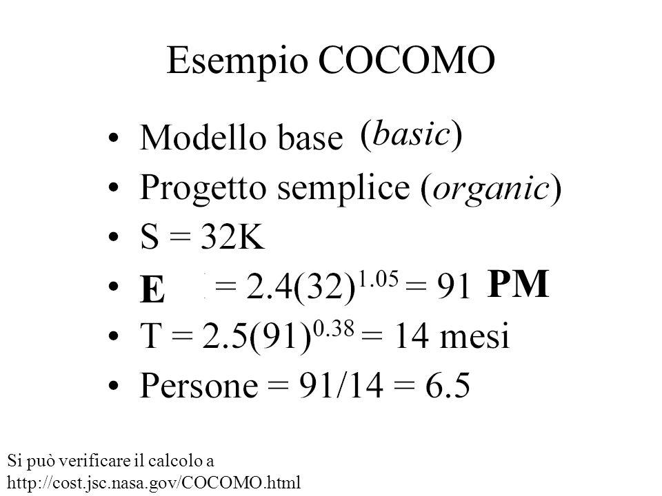 Esempio COCOMO PM E (basic) Si può verificare il calcolo a