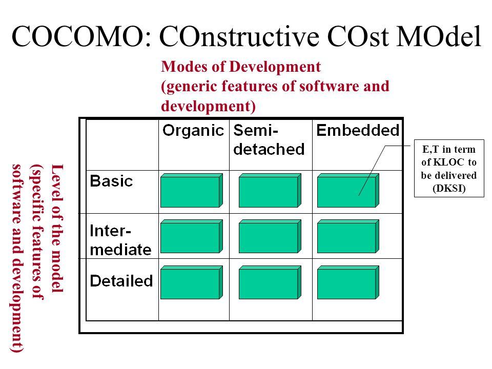 COCOMO: COnstructive COst MOdel