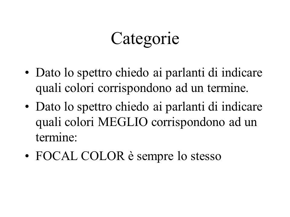 Categorie Dato lo spettro chiedo ai parlanti di indicare quali colori corrispondono ad un termine.