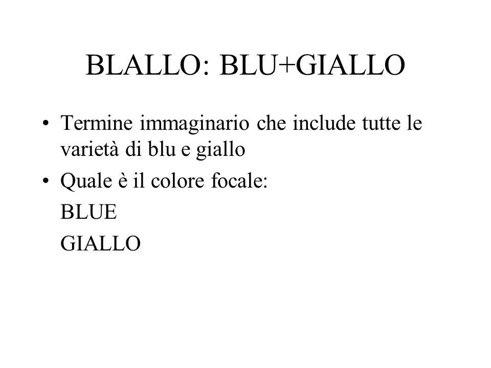 BLALLO: BLU+GIALLO Termine immaginario che include tutte le varietà di blu e giallo. Quale è il colore focale: