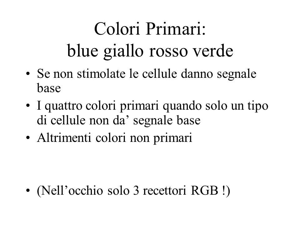 Colori Primari: blue giallo rosso verde