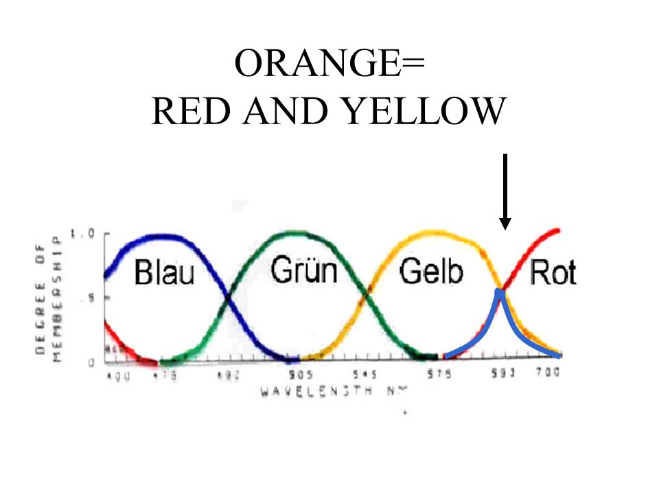 ORANGE= RED AND YELLOW