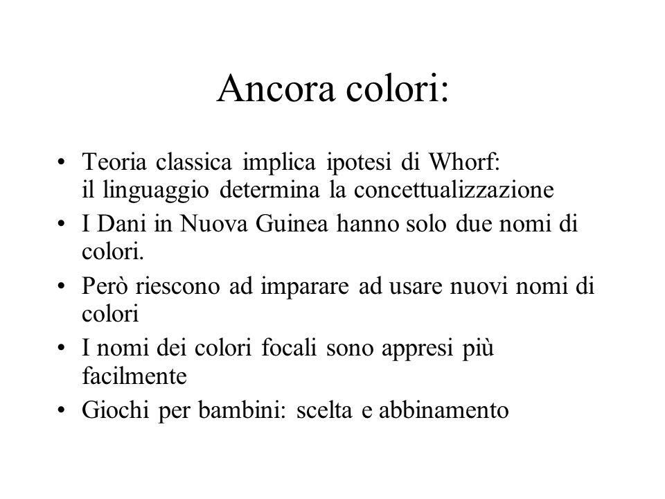Ancora colori: Teoria classica implica ipotesi di Whorf: il linguaggio determina la concettualizzazione.