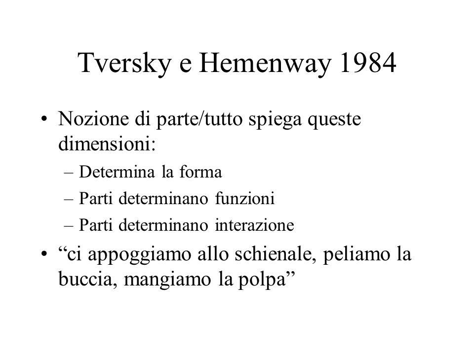 Tversky e Hemenway 1984 Nozione di parte/tutto spiega queste dimensioni: Determina la forma. Parti determinano funzioni.