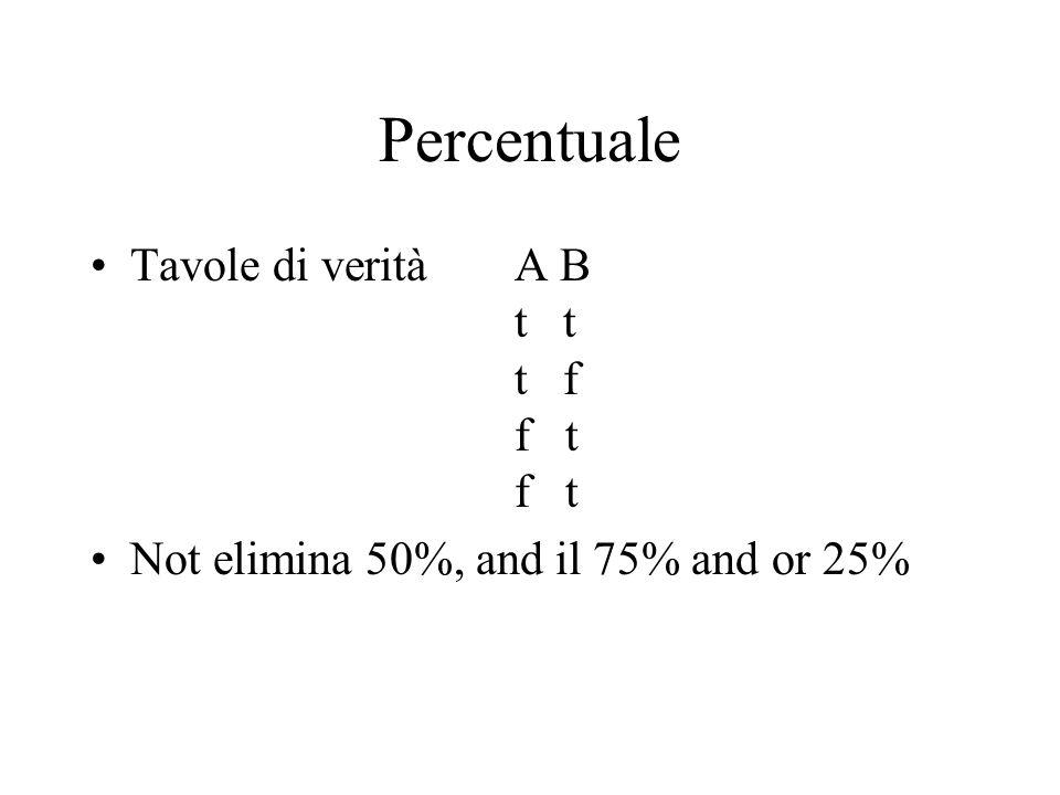Percentuale Tavole di verità A B t t t f f t f t