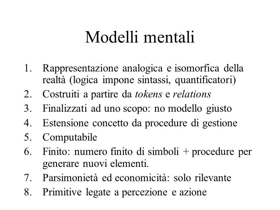 Modelli mentali Rappresentazione analogica e isomorfica della realtà (logica impone sintassi, quantificatori)
