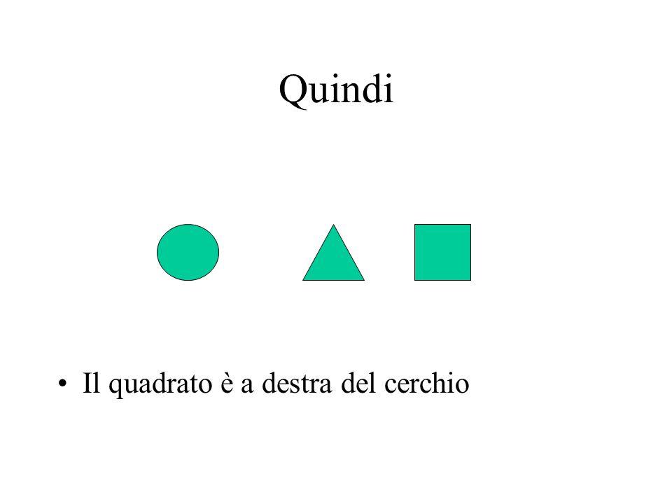 Quindi Il quadrato è a destra del cerchio