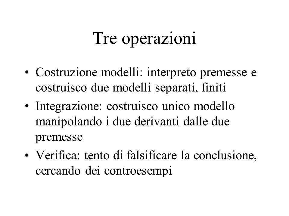 Tre operazioni Costruzione modelli: interpreto premesse e costruisco due modelli separati, finiti.