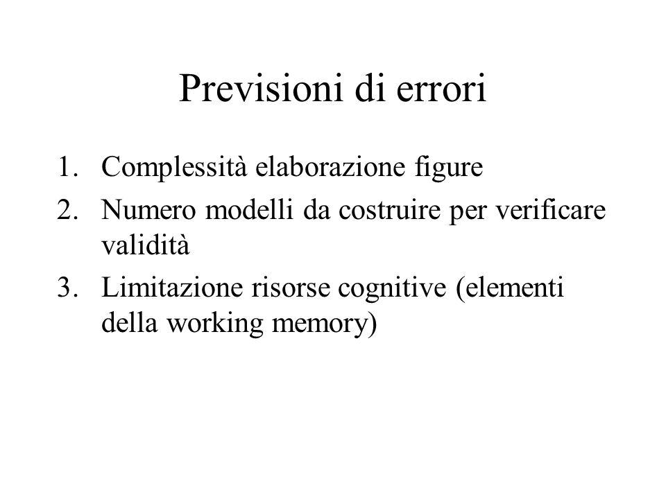 Previsioni di errori Complessità elaborazione figure