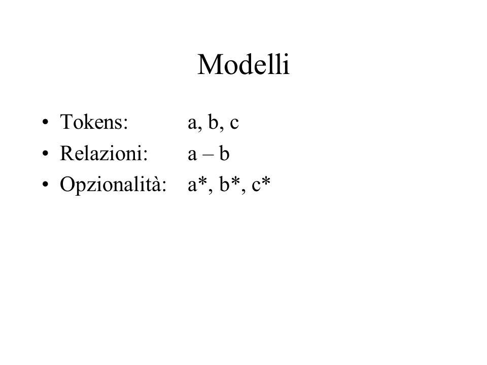 Modelli Tokens: a, b, c Relazioni: a – b Opzionalità: a*, b*, c*