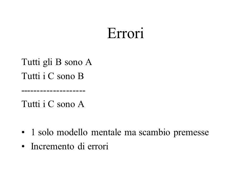 Errori Tutti gli B sono A Tutti i C sono B --------------------