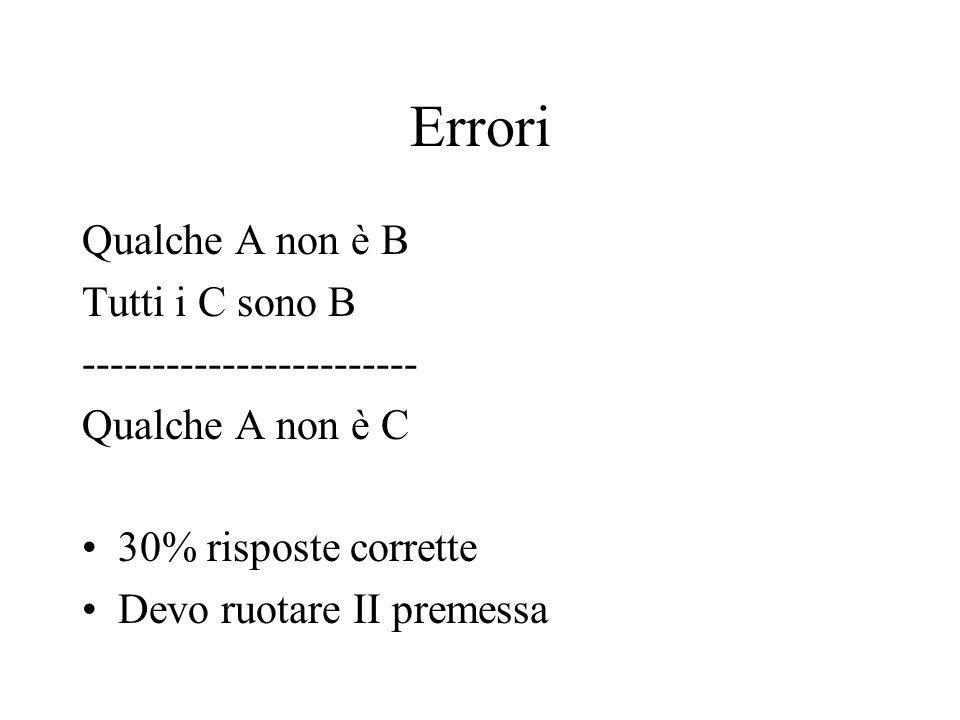 Errori Qualche A non è B Tutti i C sono B ------------------------