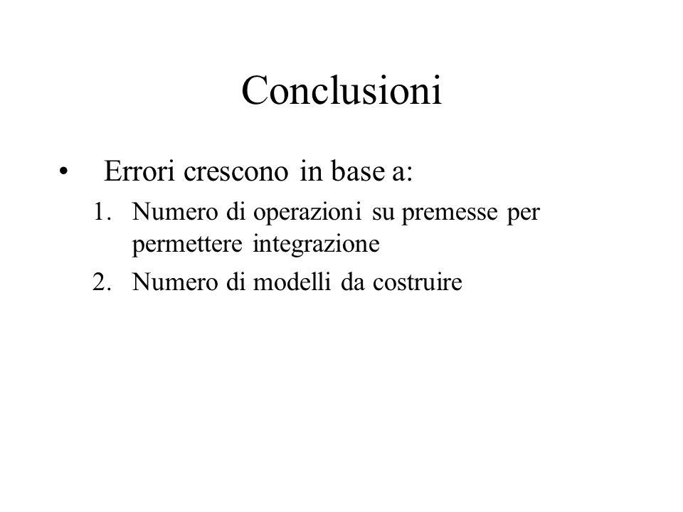 Conclusioni Errori crescono in base a:
