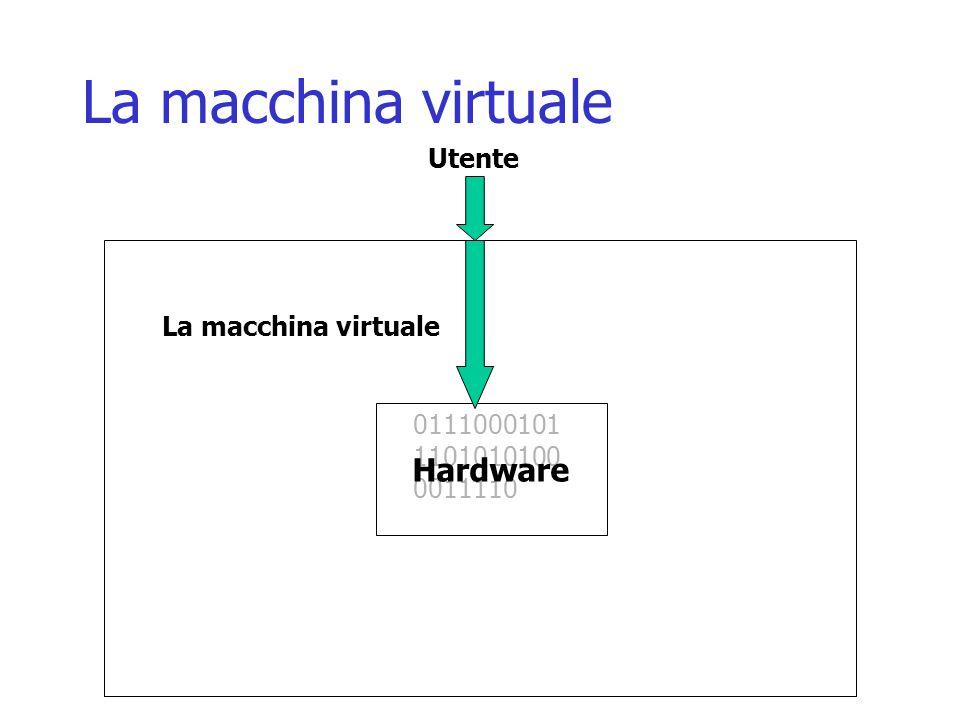 La macchina virtuale Hardware Utente La macchina virtuale