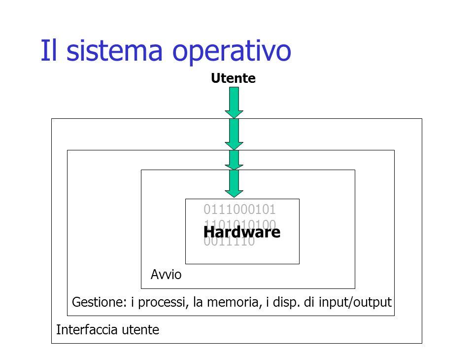 Il sistema operativo Hardware Utente 011100010111010101000011110 Avvio