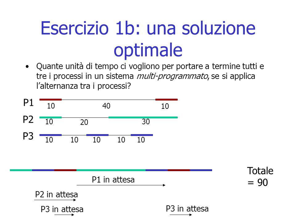 Esercizio 1b: una soluzione optimale