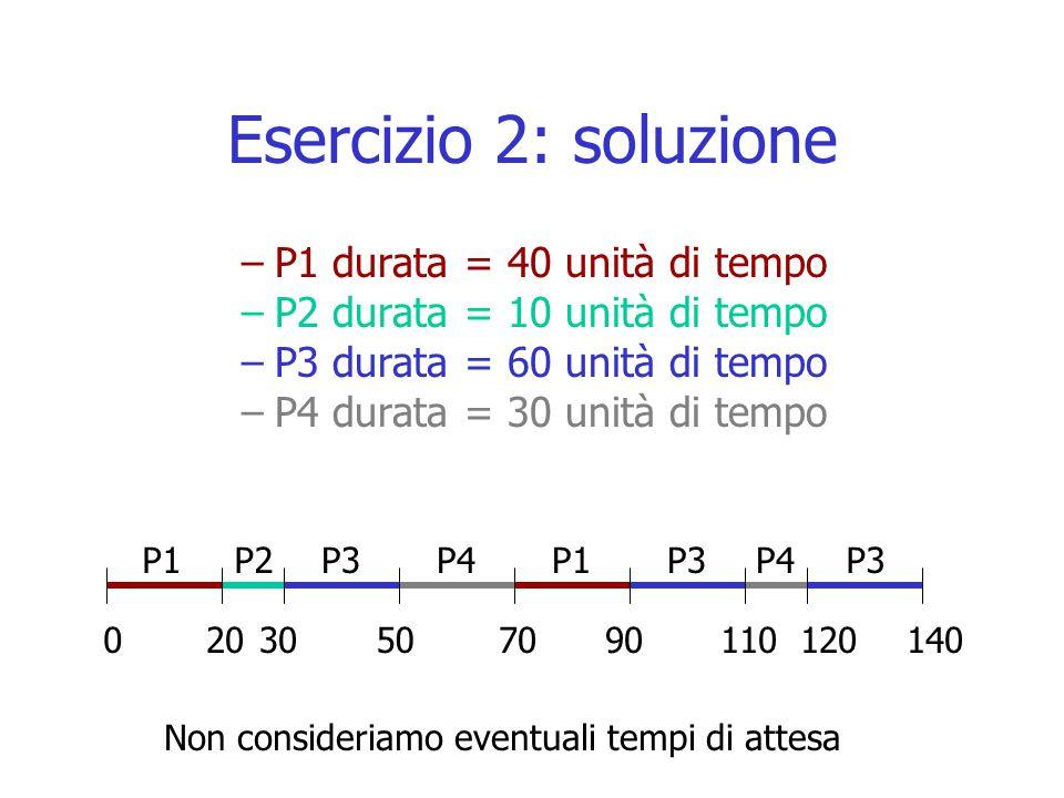 Esercizio 2: soluzione P1 durata = 40 unità di tempo