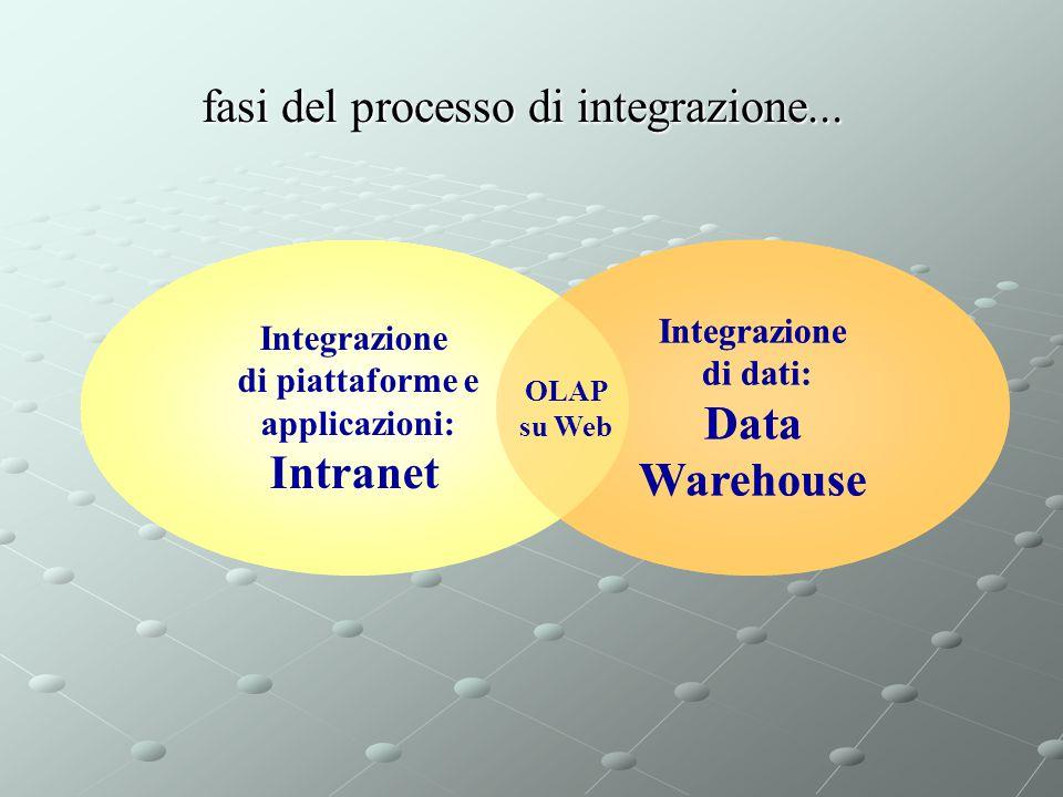 fasi del processo di integrazione...