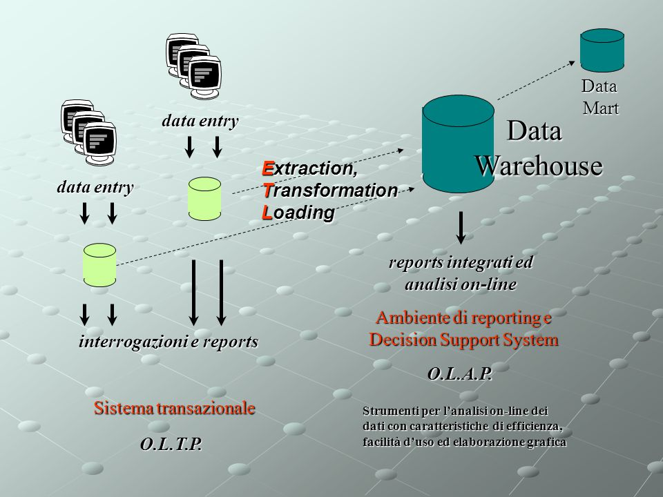 Data Warehouse Data Mart data entry Extraction, Transformation Loading